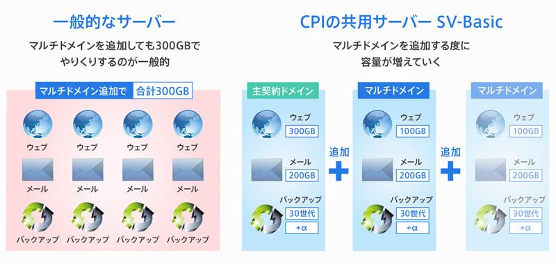CPI(容量がアップ)