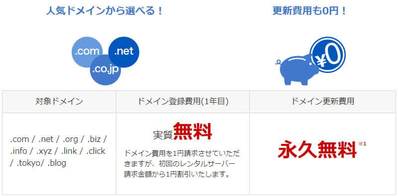 お名前.com(ドメイン無料)