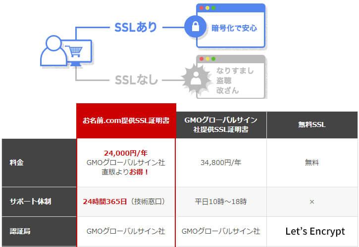 お名前.com(常時SSL化)