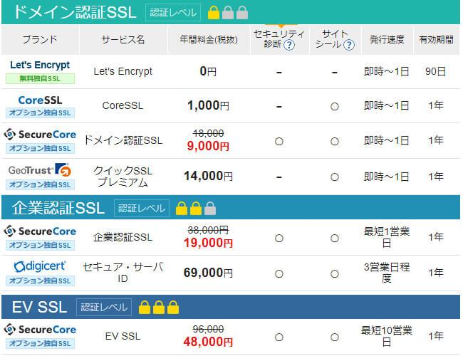エックスサーバービジネス(SSL証明書)
