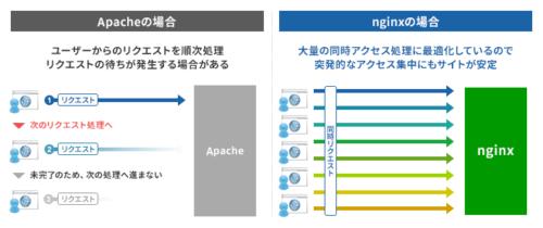 nginx(エンジンエックス)